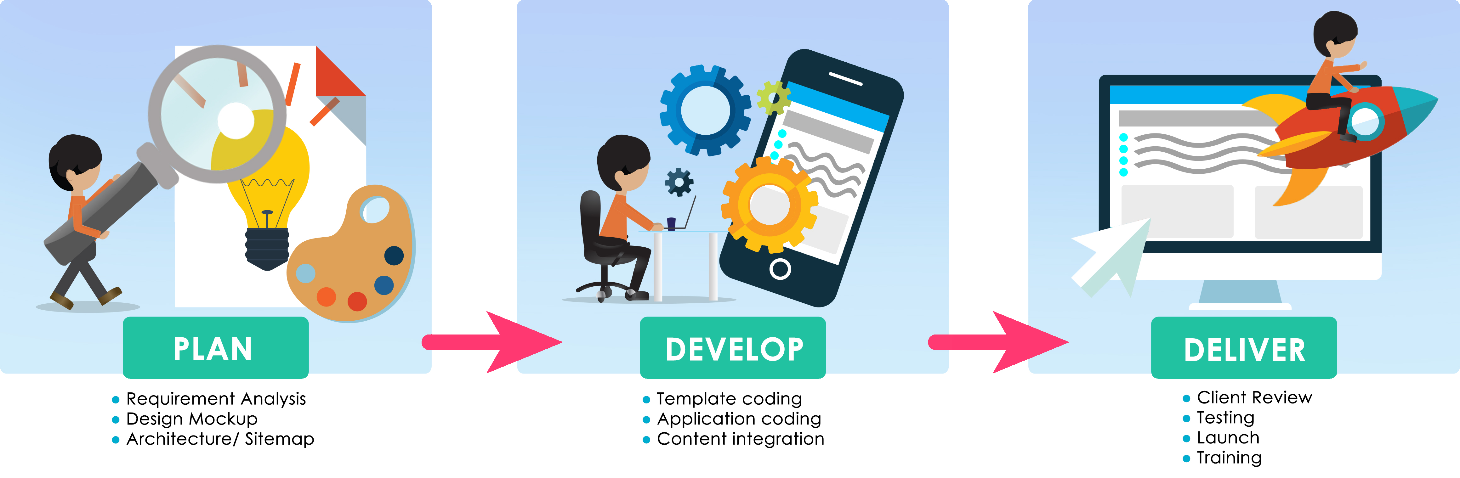Mobile Website Development Steps